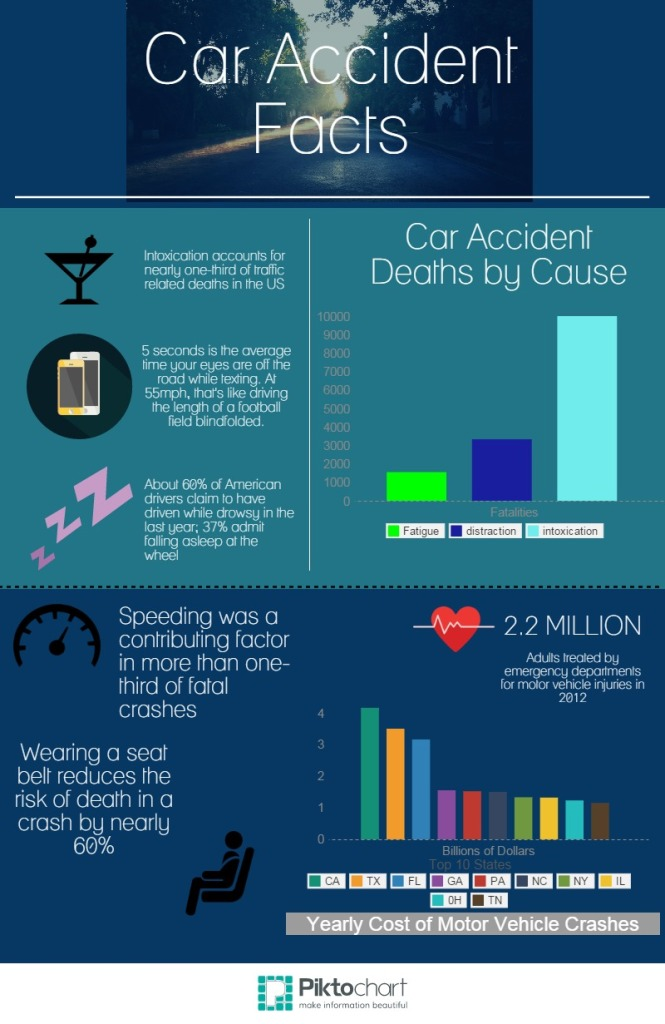 Car accident facts1